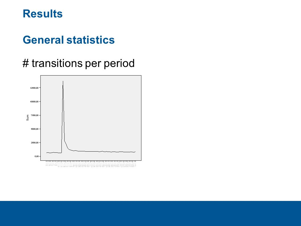 # transitions per period Results General statistics