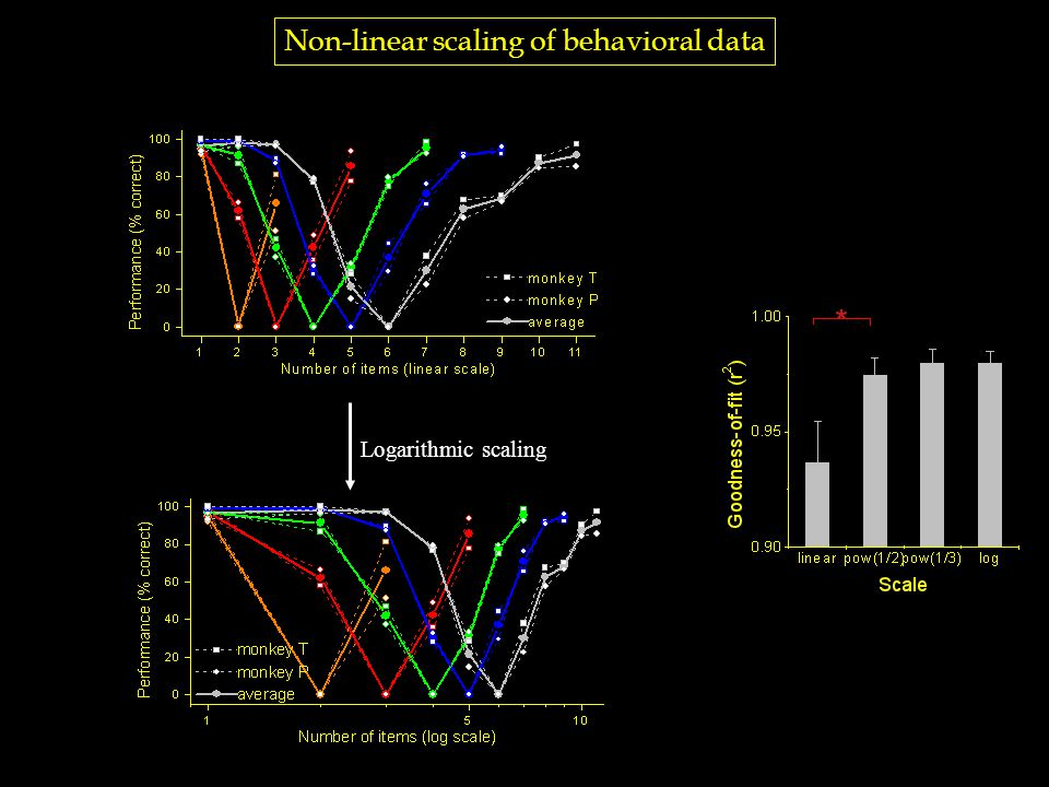 Non-linear scaling of behavioral data Logarithmic scaling