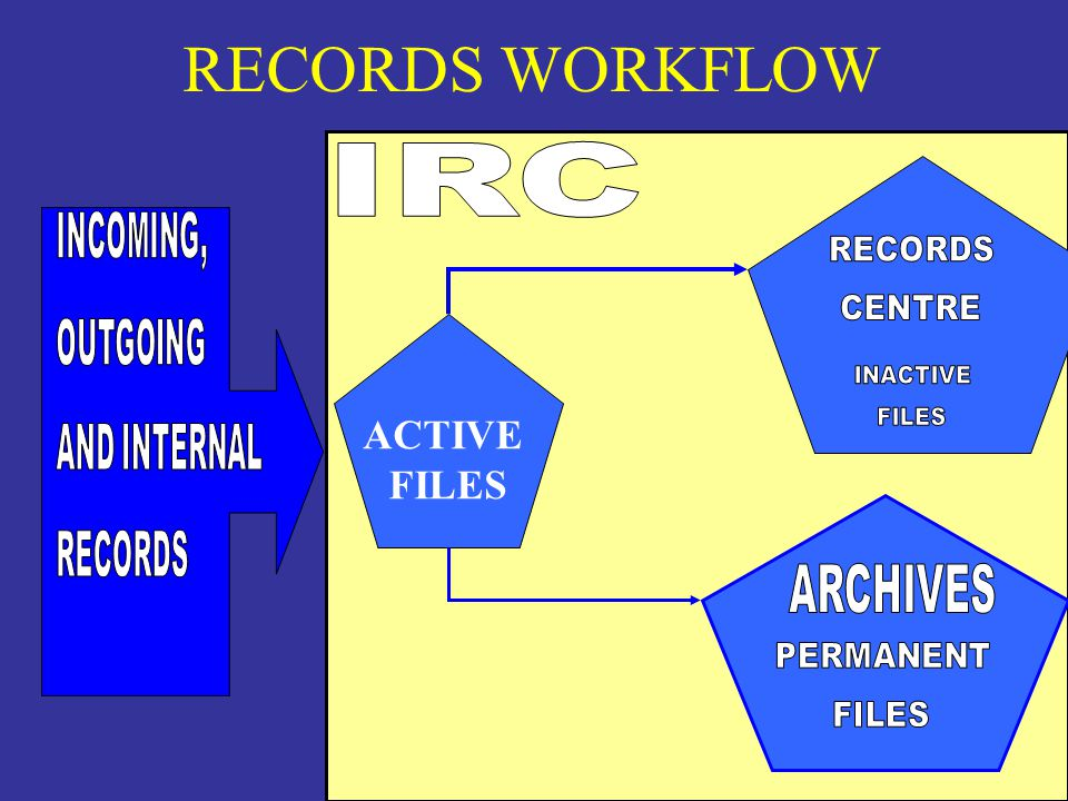 RECORDS WORKFLOW ACTIVE FILES