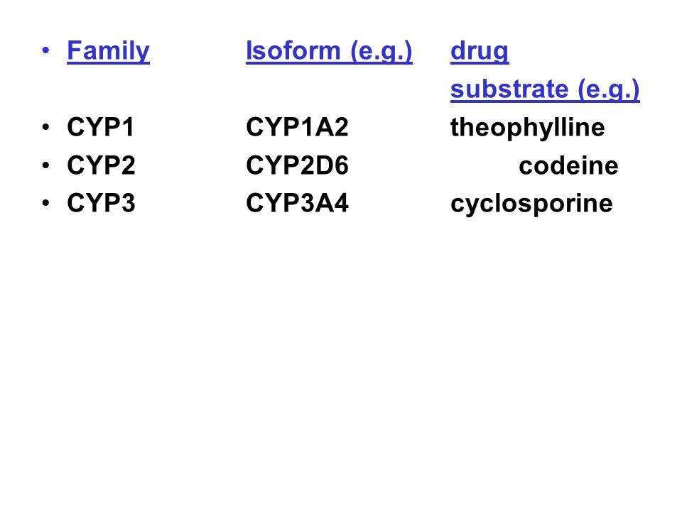 FamilyIsoform (e.g.)drug substrate (e.g.) CYP1CYP1A2theophylline CYP2CYP2D6codeine CYP3CYP3A4cyclosporine