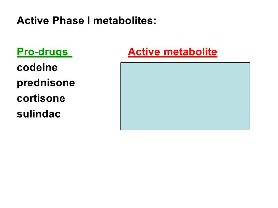 Active Phase I metabolites: Pro-drugsActive metabolite codeinemorphine prednisoneprednisolone cortisonehydrocortisone sulindacsulindac sulphide