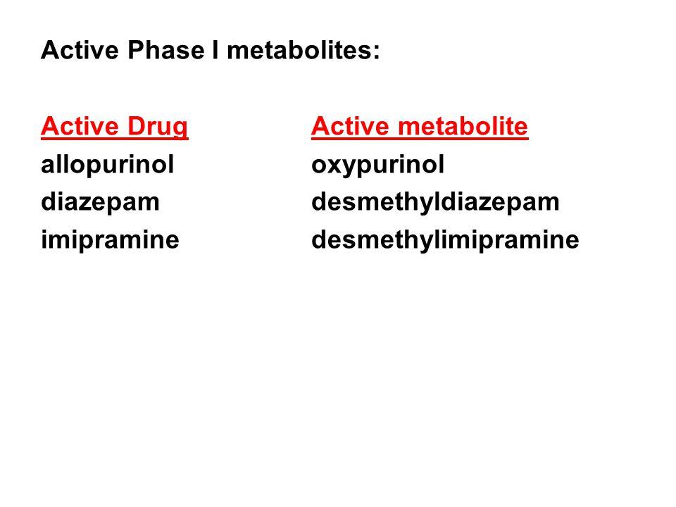 Active Phase I metabolites: Active DrugActive metabolite allopurinoloxypurinol diazepamdesmethyldiazepam imipraminedesmethylimipramine