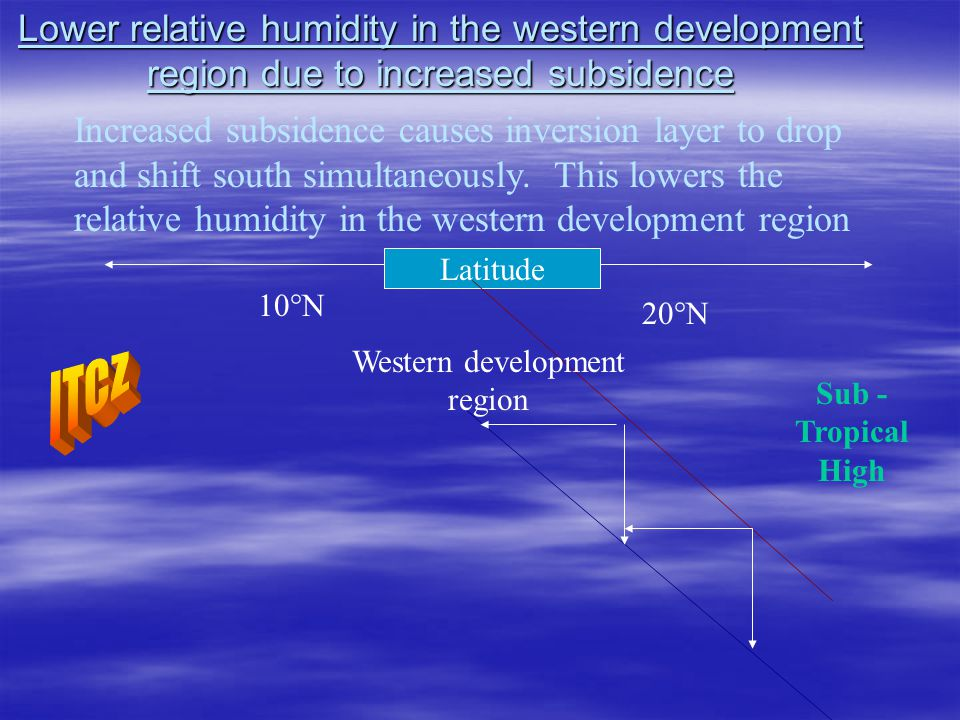 Lower relative humidity in the western development region due to increased subsidence Latitude 10°N 20°N Sub - Tropical High Western development region Increased subsidence causes inversion layer to drop and shift south simultaneously.
