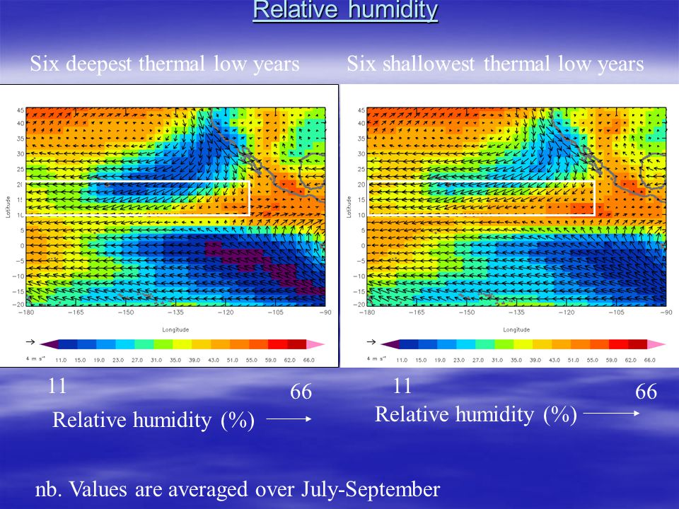 Relative humidity Relative humidity (%) Six deepest thermal low yearsSix shallowest thermal low years nb.