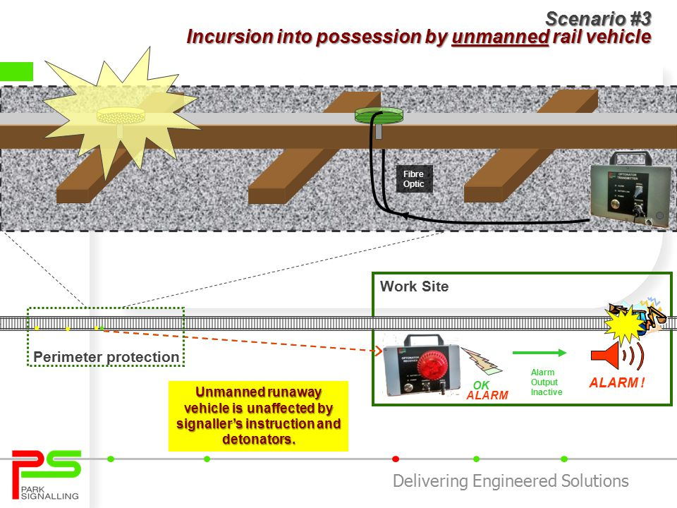Delivering Engineered Solutions Scenario #2 Incursion into possession by manned rail vehicle Work Site Alarm Output Inactive TRAIN ALARM .