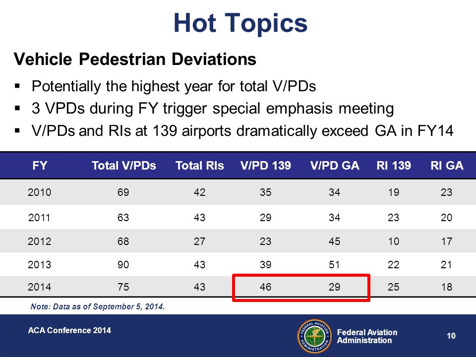 10 Federal Aviation Administration ACA Conference 2014 Hot Topics Vehicle Pedestrian Deviations  Potentially the highest year for total V/PDs  3 VPD