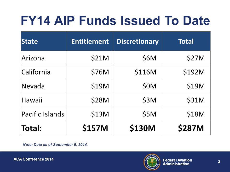 3 Federal Aviation Administration ACA Conference 2014 Note: Data as of September 5, 2014. StateEntitlementDiscretionaryTotal Arizona$21M..$6M…$27M… Ca