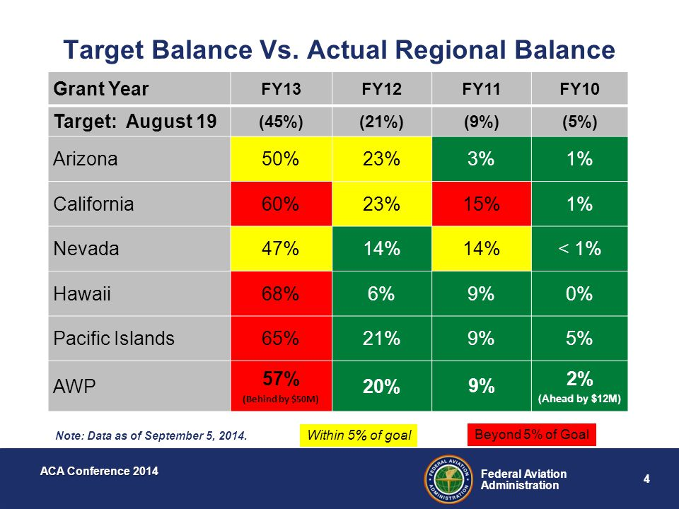 4 Federal Aviation Administration ACA Conference 2014 Target Balance Vs. Actual Regional Balance Grant Year FY13FY12FY11FY10 Target: August 19 (45%)(2