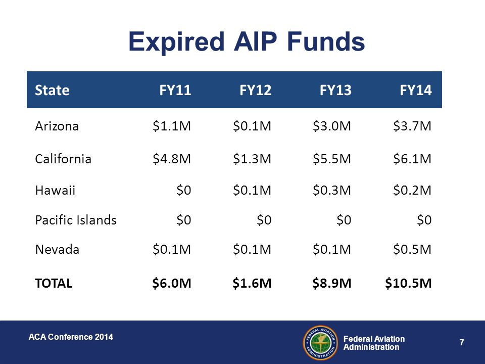 7 Federal Aviation Administration ACA Conference 2014 Expired AIP Funds StateFY11FY12FY13FY14 Arizona$1.1M$0.1M$3.0M$3.7M California$4.8M$1.3M$5.5M$6.