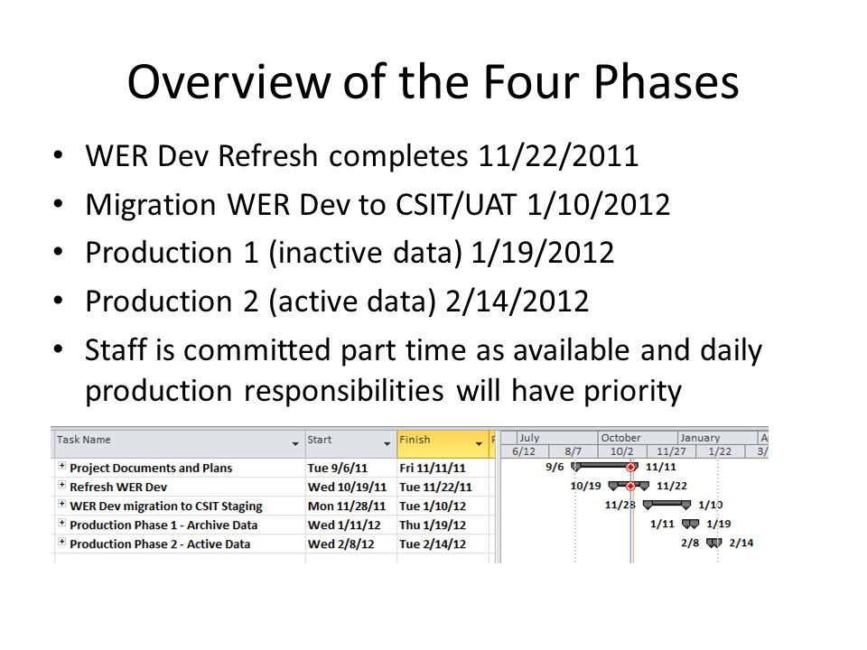 Overview of the Four Phases WER Dev Refresh completes 11/22/2011 Migration WER Dev to CSIT/UAT 1/10/2012 Production 1 (inactive data) 1/19/2012 Production 2 (active data) 2/14/2012 Staff is committed part time as available and daily production responsibilities will have priority
