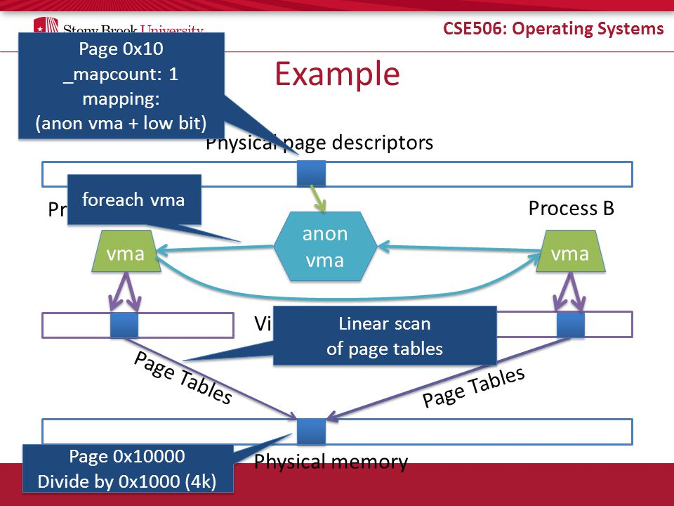 CSE506: Operating Systems Example Physical memory Process A Process B Virtual memory Page Tables Physical page descriptors vma anon vma anon vma Page 0x10000 Divide by 0x1000 (4k) Page 0x10000 Divide by 0x1000 (4k) Page 0x10 _mapcount: 1 mapping: (anon vma + low bit) Page 0x10 _mapcount: 1 mapping: (anon vma + low bit) foreach vma Linear scan of page tables