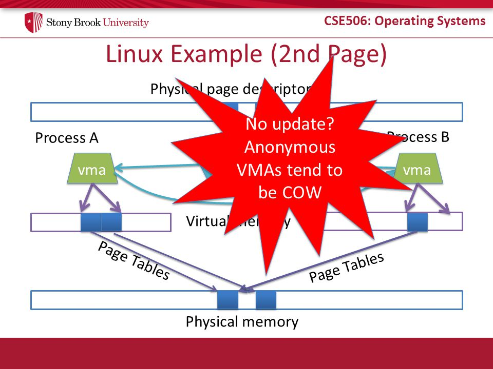 CSE506: Operating Systems Linux Example (2nd Page) Physical memory Process A Process B Virtual memory Page Tables Physical page descriptors vma anon vma anon vma No update.