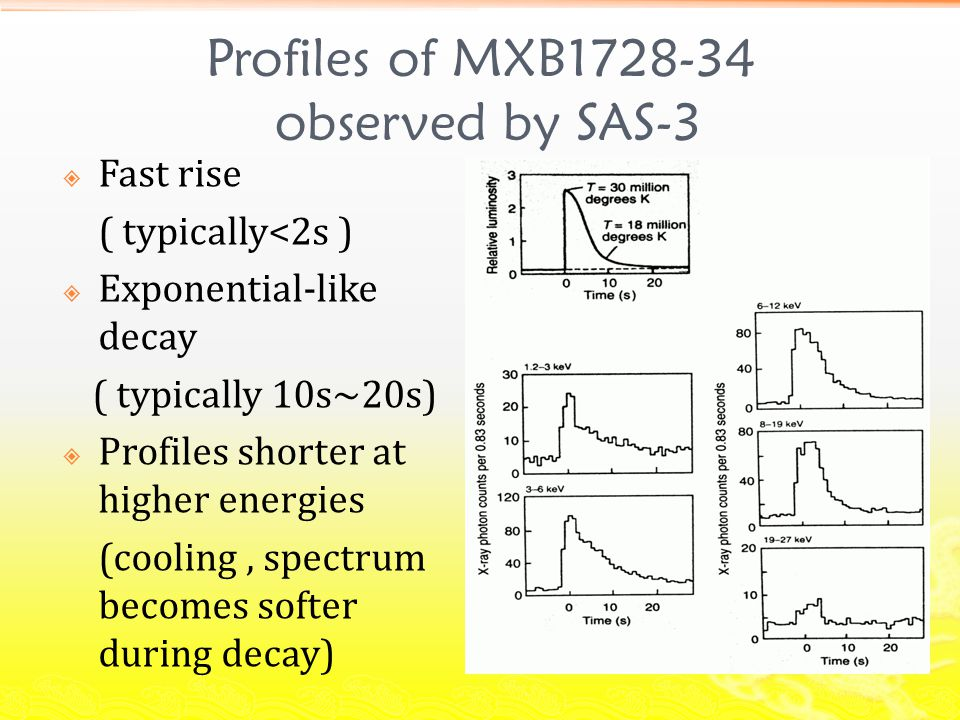 Profiles of MXB1728-34 observed by SAS-3  Fast rise ( typically<2s )  Exponential-like decay ( typically 10s~20s)  Profiles shorter at higher energies (cooling, spectrum becomes softer during decay)