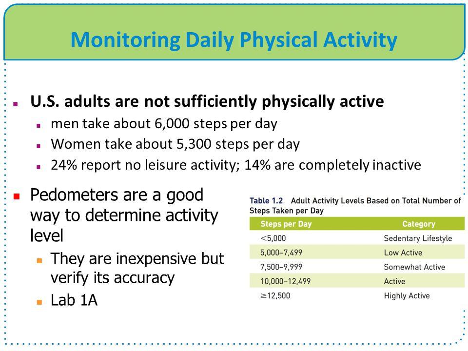 Monitoring Daily Physical Activity U.S.
