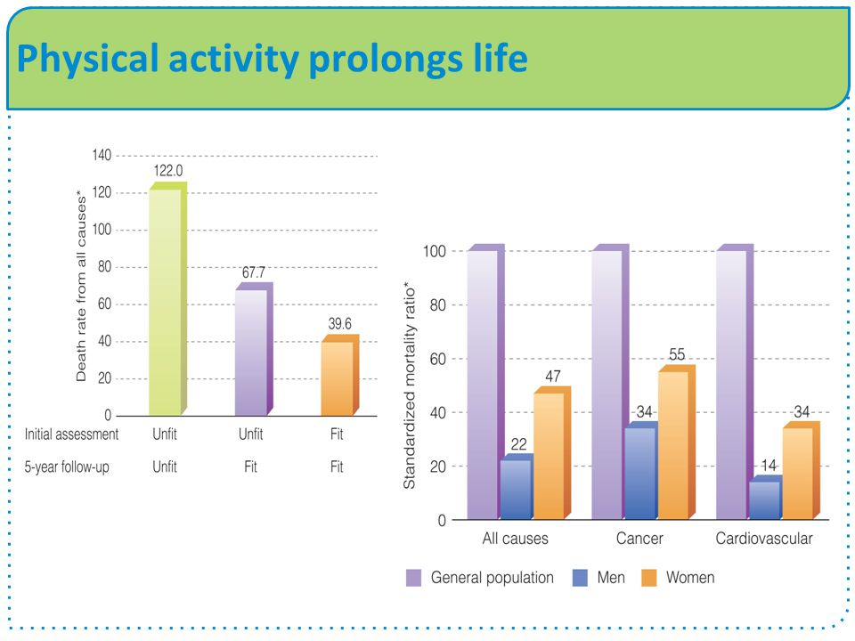 Physical activity prolongs life