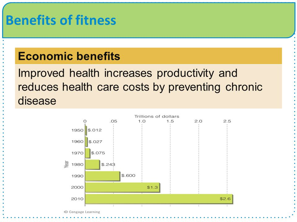 Benefits of fitness Economic benefits Improved health increases productivity and reduces health care costs by preventing chronic disease