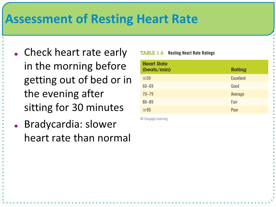  Check heart rate early in the morning before getting out of bed or in the evening after sitting for 30 minutes  Bradycardia: slower heart rate than normal Assessment of Resting Heart Rate