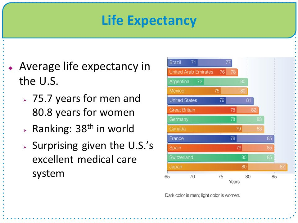 Life Expectancy  Average life expectancy in the U.S.