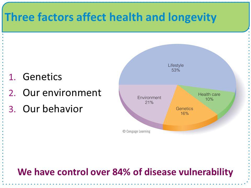 1. Genetics 2. Our environment 3.