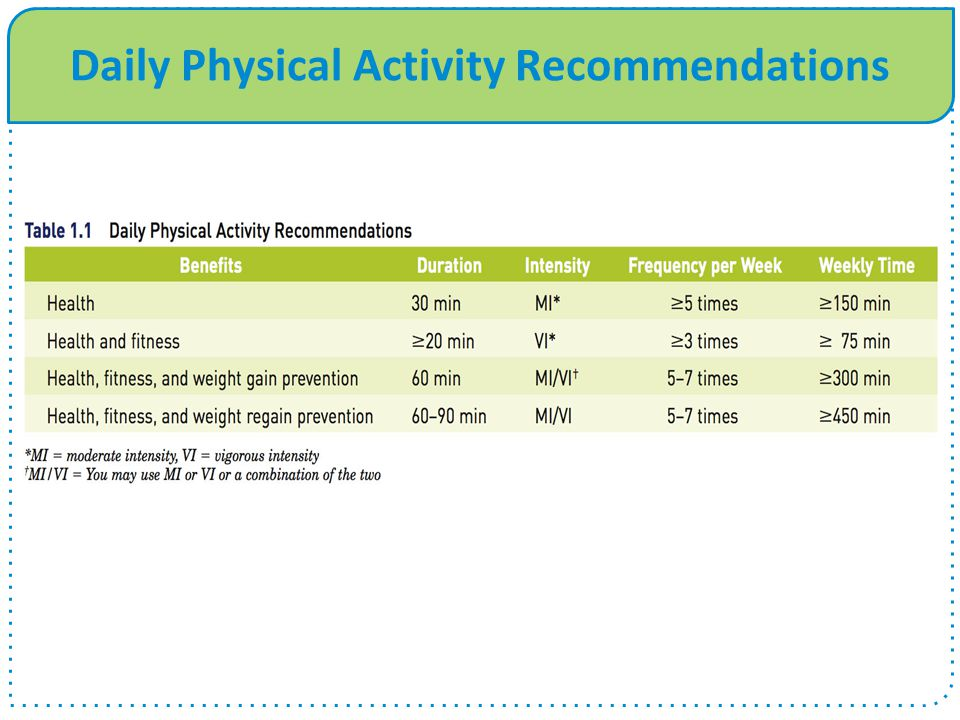 Daily Physical Activity Recommendations