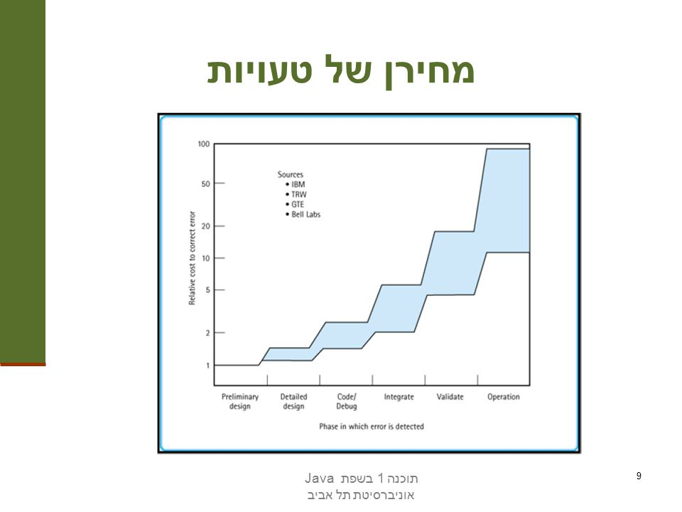 תוכנה 1 בשפת Java אוניברסיטת תל אביב 30 Logging is not modularized … Where is logging in org.apache.tomcat .