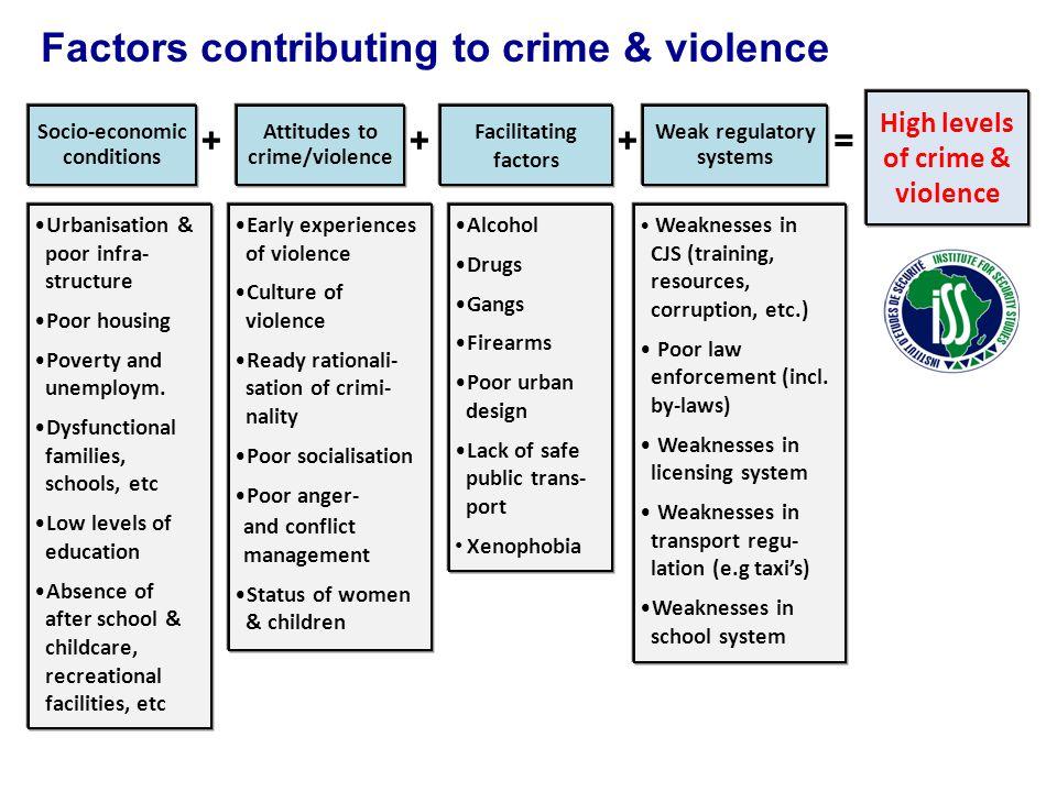Socio-economic conditions Attitudes to crime/violence Facilitating factors Weak regulatory systems High levels of crime & violence +++= Factors contri