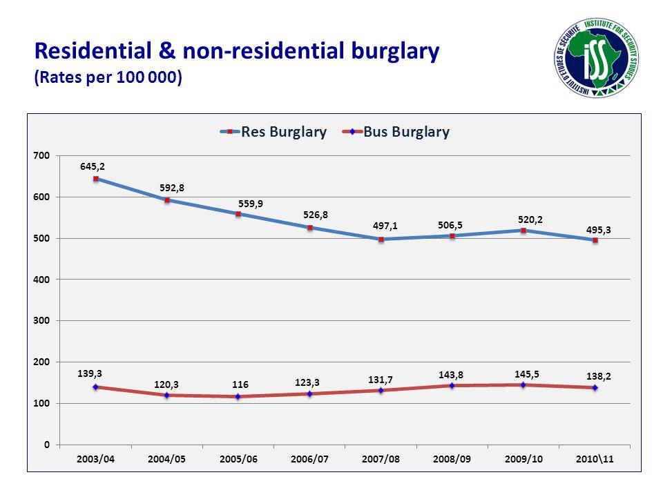 Residential & non-residential burglary (Rates per 100 000)