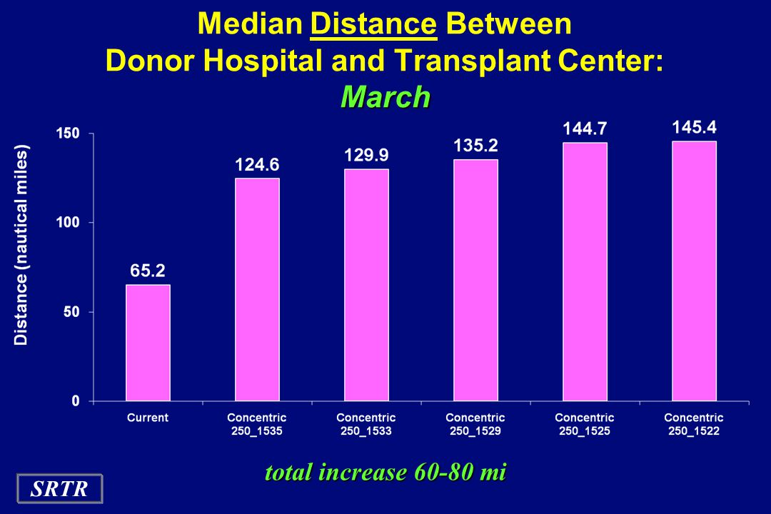SRTR March Median Distance Between Donor Hospital and Transplant Center: March total increase 60-80 mi total increase 60-80 mi