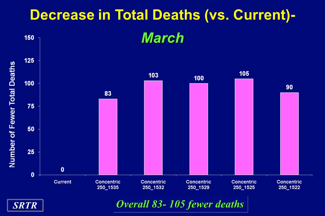 SRTR Decrease in Total Deaths (vs. Current)-March Overall 83- 105 fewer deaths