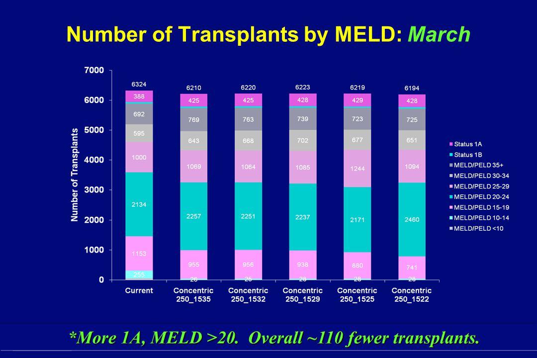 SRTR Number of Transplants by MELD: March *More 1A, MELD >20. Overall ~110 fewer transplants. *More 1A, MELD >20. Overall ~110 fewer transplants.