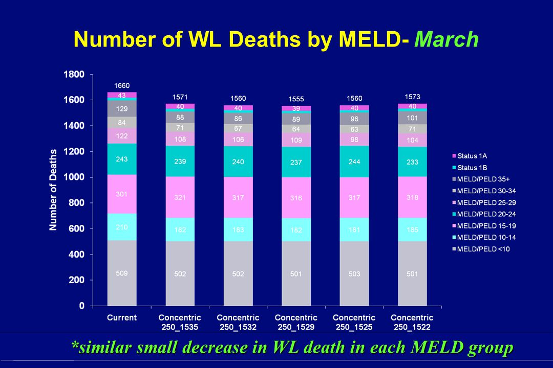 SRTR Number of WL Deaths by MELD- March *similar small decrease in WL death in each MELD group *similar small decrease in WL death in each MELD group