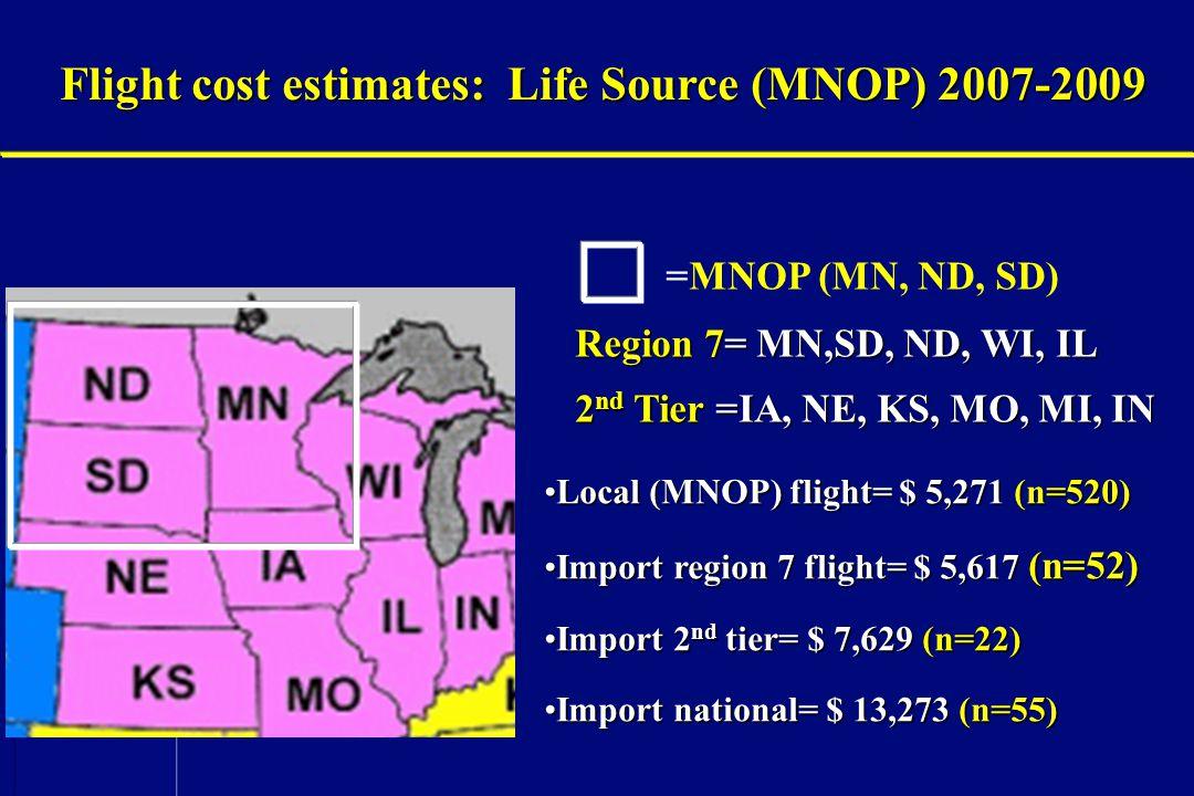 SRTR =MNOP (MN, ND, SD) Region 7= MN,SD, ND, WI, IL 2 nd Tier =IA, NE, KS, MO, MI, IN Local (MNOP) flight= $ 5,271 (n=520)Local (MNOP) flight= $ 5,271