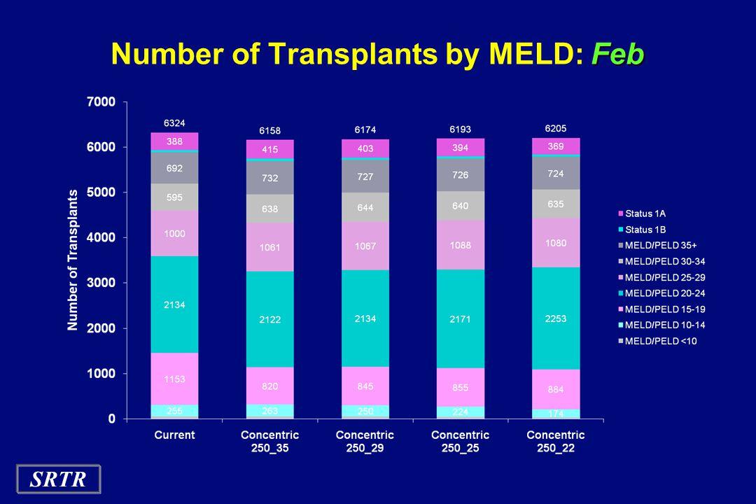 SRTR Feb Number of Transplants by MELD: Feb