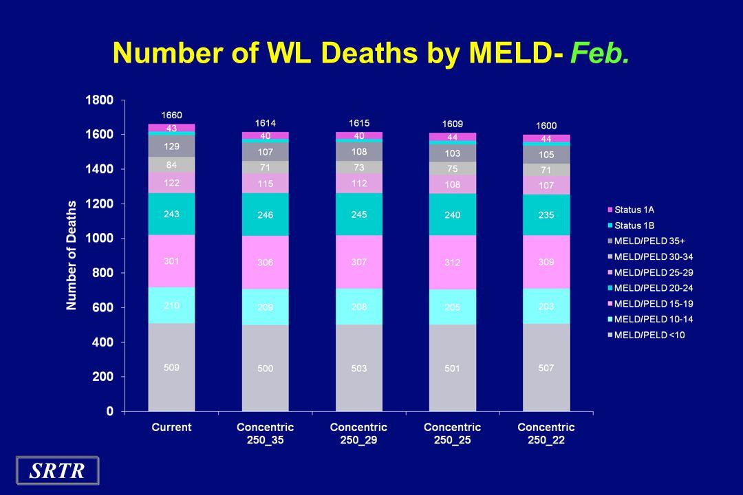 SRTR Number of WL Deaths by MELD- Feb.