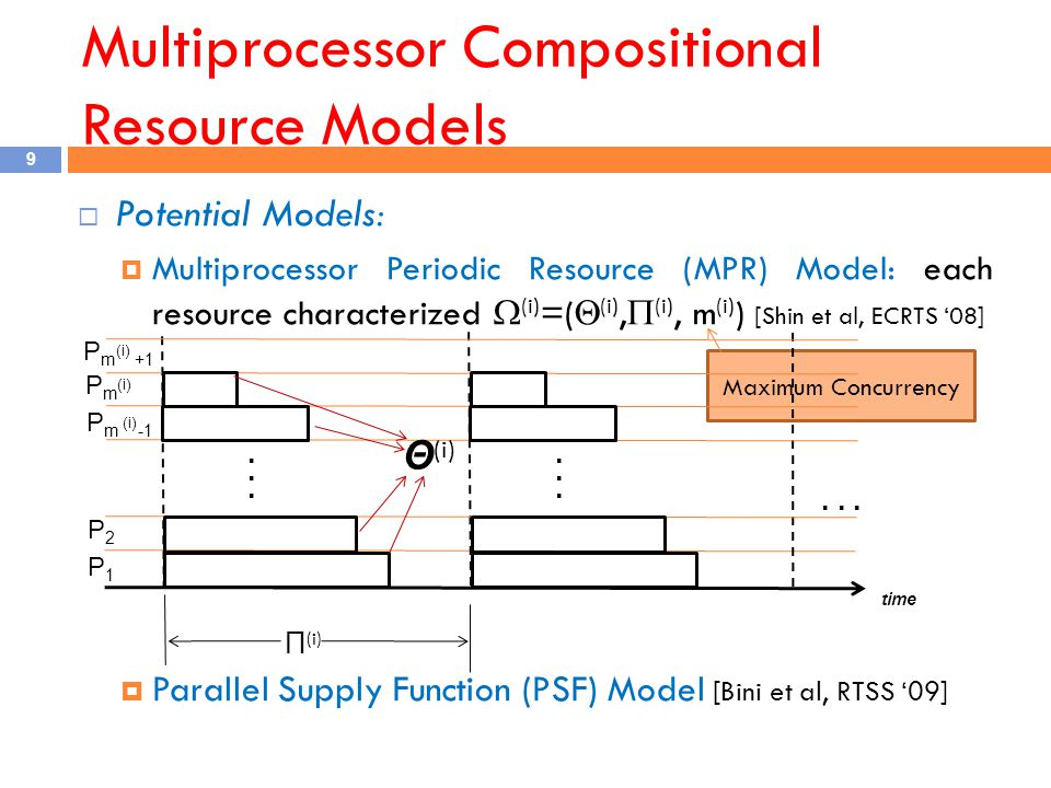 Multiprocessor Compositional Resource Models 9  Potential Models:  Multiprocessor Periodic Resource (MPR) Model: each resource characterized  (i) =(  (i),  (i), m (i) ) [Shin et al, ECRTS '08]  Parallel Supply Function (PSF) Model [Bini et al, RTSS '09] Maximum Concurrency Π (i) time P1P1 P2P2...