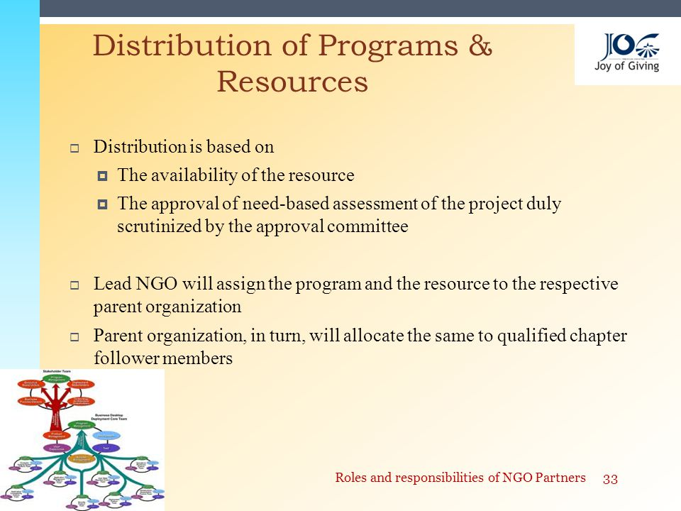  Distribution is based on  The availability of the resource  The approval of need-based assessment of the project duly scrutinized by the approval committee  Lead NGO will assign the program and the resource to the respective parent organization  Parent organization, in turn, will allocate the same to qualified chapter follower members Distribution of Programs & Resources 33Roles and responsibilities of NGO Partners