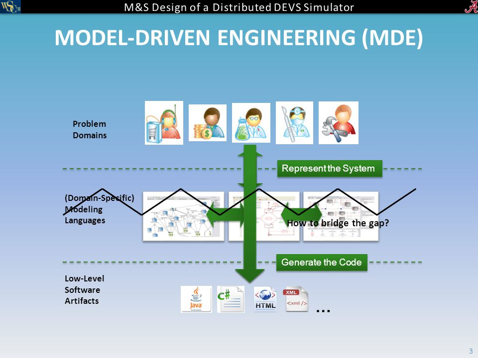 MODEL-DRIVEN ENGINEERING (MDE) 3 Problem Domains (Domain-Specific) Modeling Languages Represent the System … Low-Level Software Artifacts Generate the Code How to bridge the gap