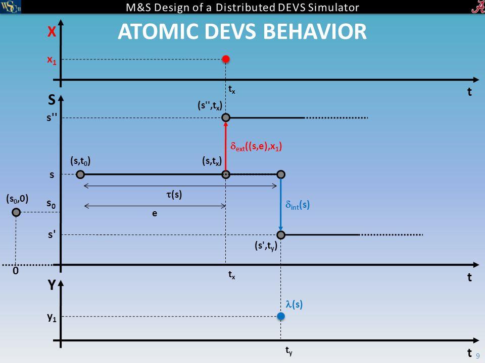 ATOMIC DEVS BEHAVIOR 9 S t  (s) (s,t 0 ) s s s Y t tyty y1y1 (s)  int (s) X x1x1 txtx t txtx (s,t x )  ext ((s,e),x 1 ) (s 0,0) s0s0 0 (s ,t y ) (s ,t x ) e