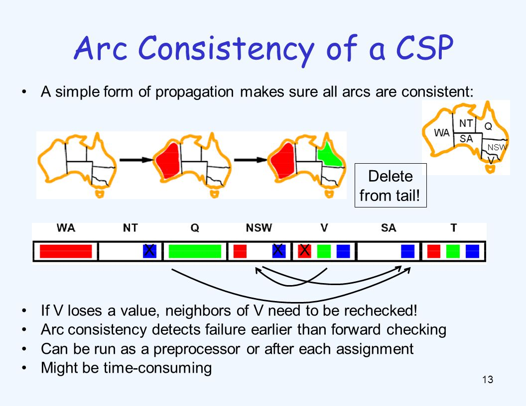 Arc Consistency of a CSP 13 A simple form of propagation makes sure all arcs are consistent: If V loses a value, neighbors of V need to be rechecked!