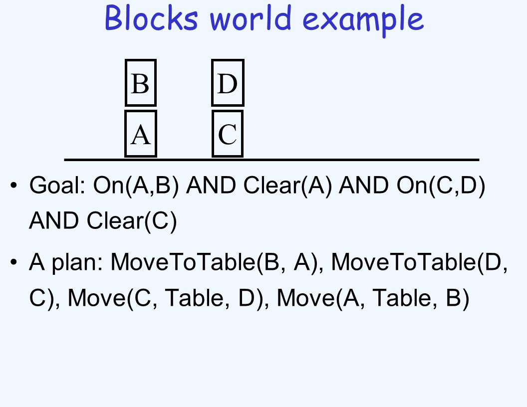 Blocks world example Goal: On(A,B) AND Clear(A) AND On(C,D) AND Clear(C) A plan: MoveToTable(B, A), MoveToTable(D, C), Move(C, Table, D), Move(A, Table, B) A B C D