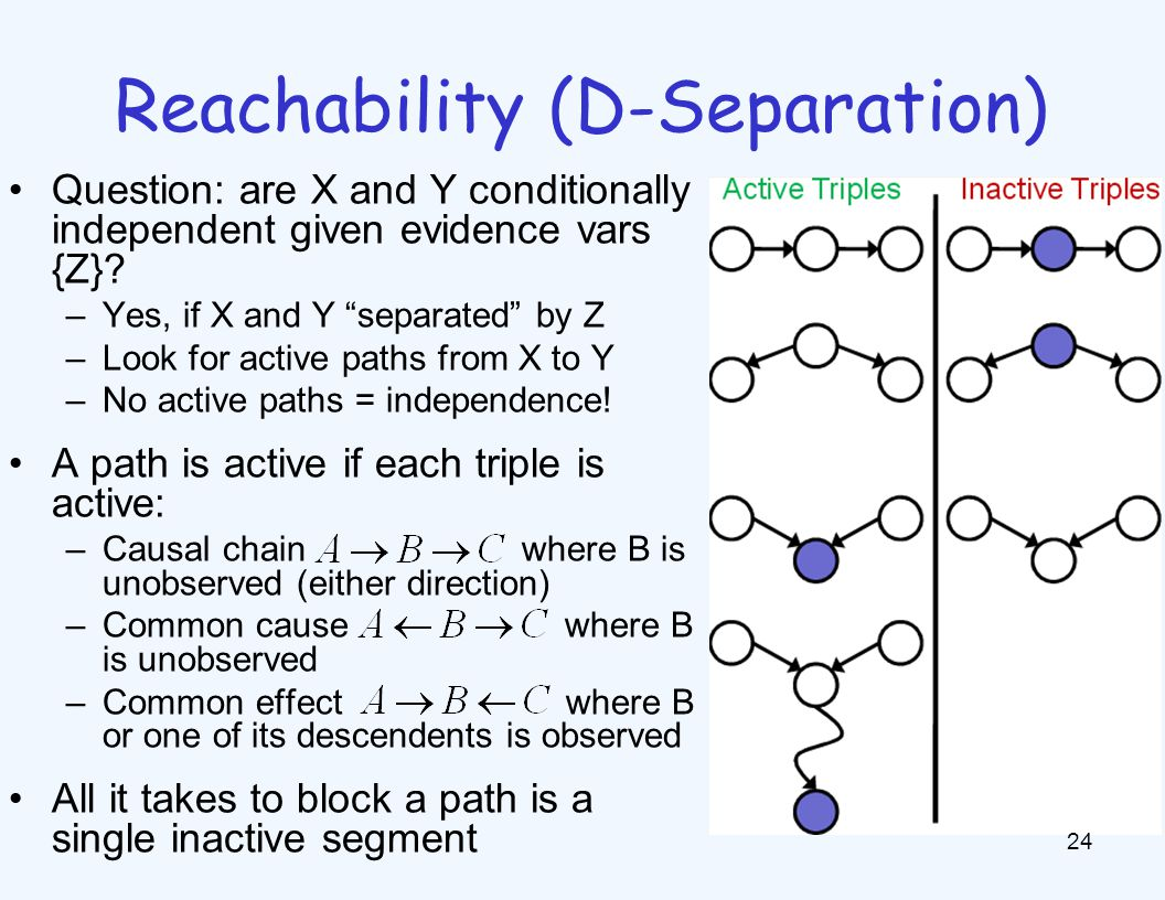 Reachability (D-Separation) 24 Question: are X and Y conditionally independent given evidence vars {Z}.