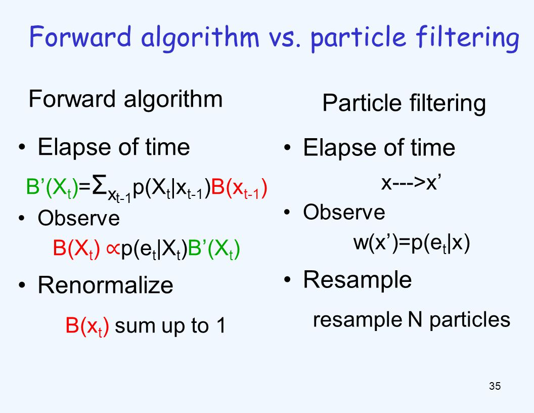 Elapse of time B'(X t )= Σ x t-1 p(X t |x t-1 )B(x t-1 ) Observe B(X t ) ∝ p(e t |X t )B'(X t ) Renormalize B(x t ) sum up to 1 35 Forward algorithm vs.