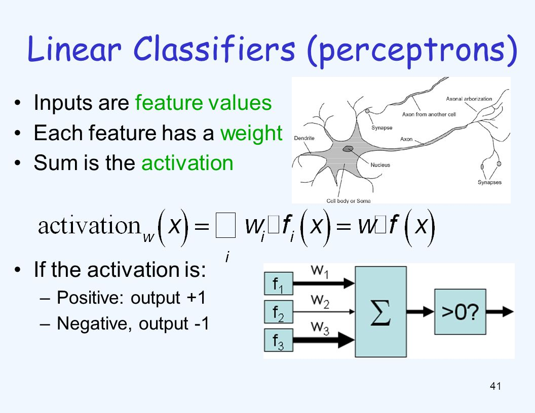 Linear Classifiers (perceptrons) 41 Inputs are feature values Each feature has a weight Sum is the activation If the activation is: –Positive: output +1 –Negative, output -1