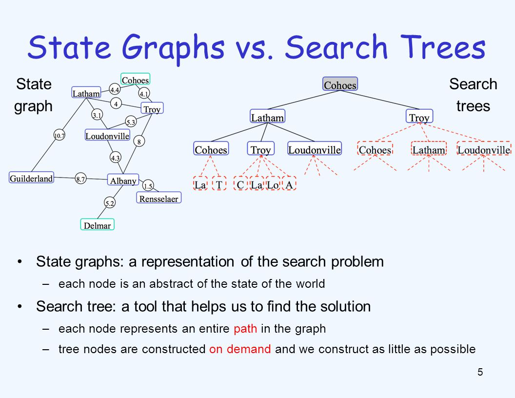 State Graphs vs. Search Trees 5 State graphs: a representation of the search problem –each node is an abstract of the state of the world Search tree: