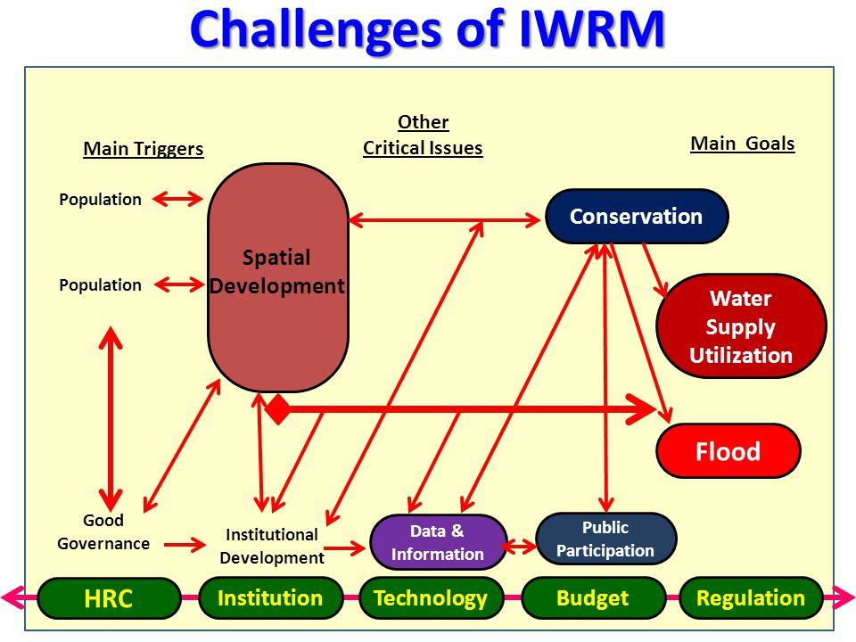 5 Challenges of IWRM Good Governance Conservation Water Supply Utilization Flood Public Participation Data & Information Institutional Development Main Triggers Population Other Critical Issues Main Goals HRC InstitutionTechnologyBudgetRegulation Spatial Development