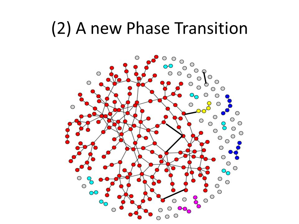 (2) A new Phase Transition