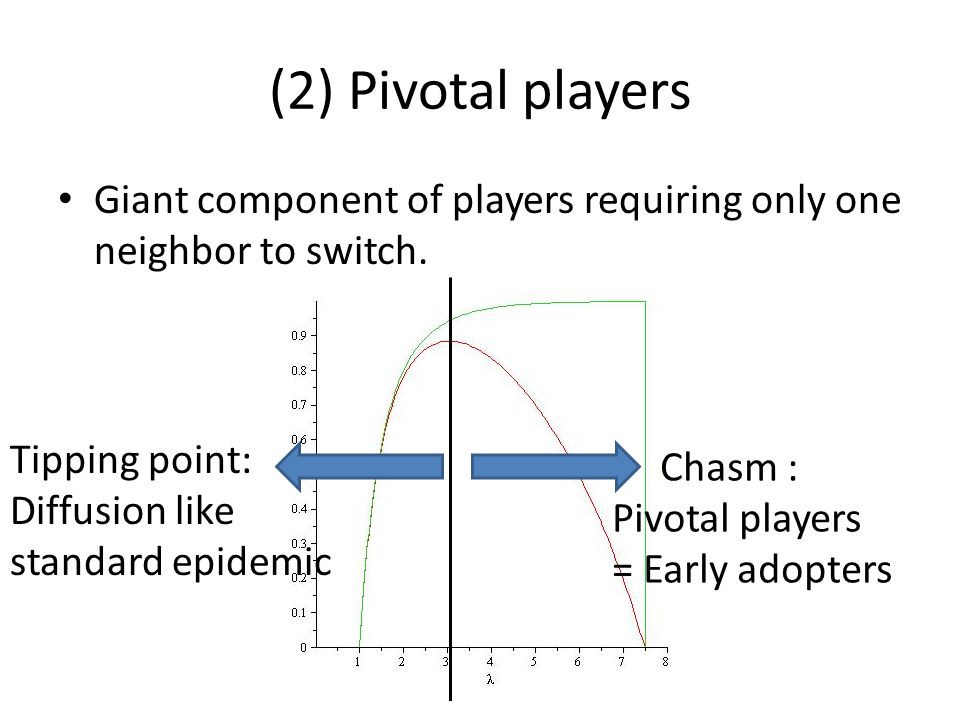 (2) Pivotal players Giant component of players requiring only one neighbor to switch.