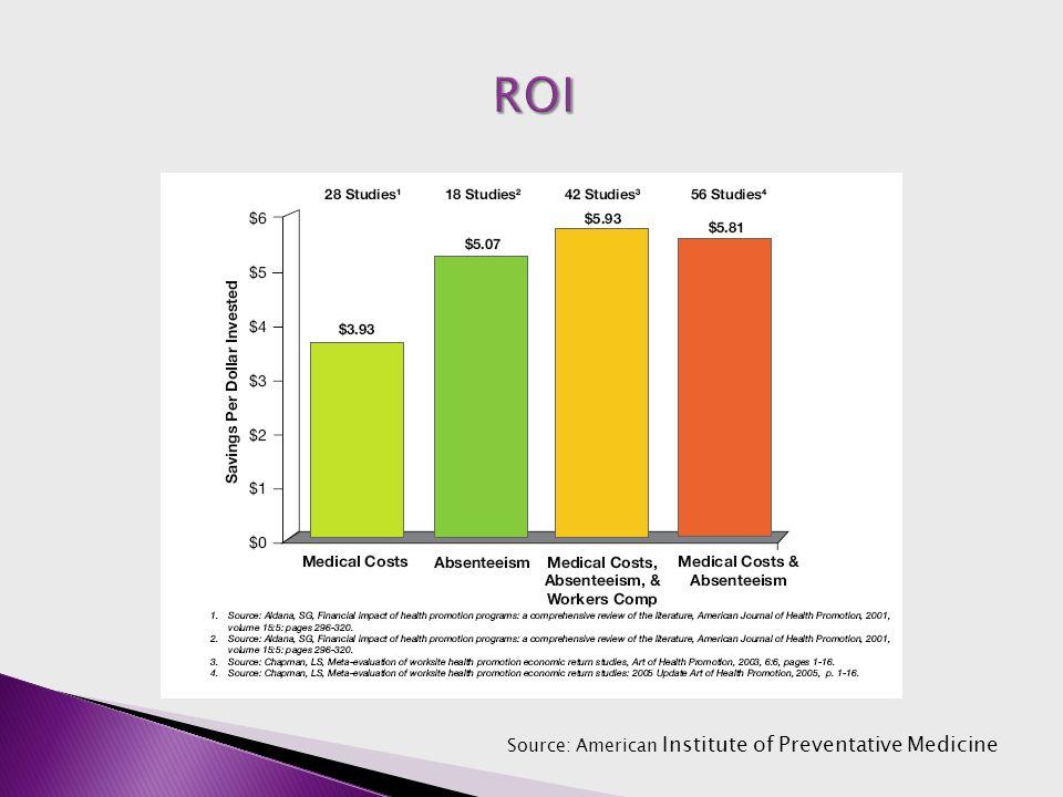 Source: American Institute of Preventative Medicine