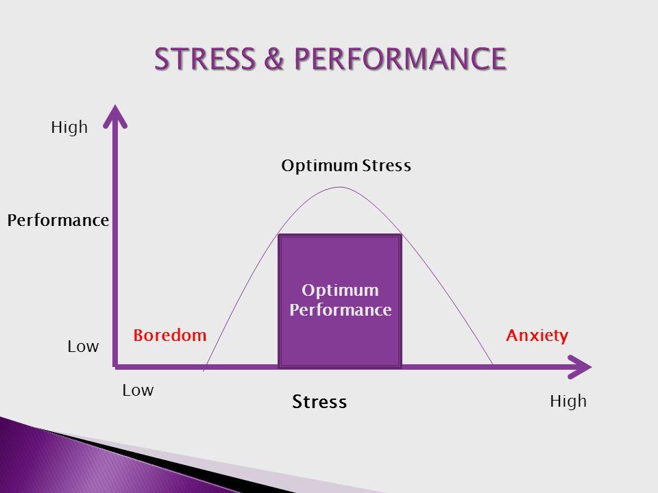 Optimum Performance Performance Stress High Low BoredomAnxiety Optimum Stress