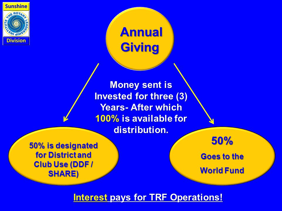Money sent is Invested for three (3) Years- After which 100% is available for distribution.